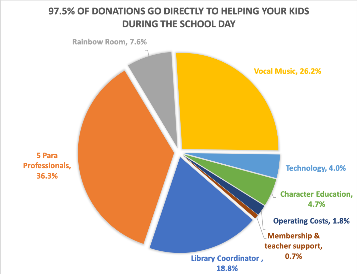 99.3% of Funds Go To Kids