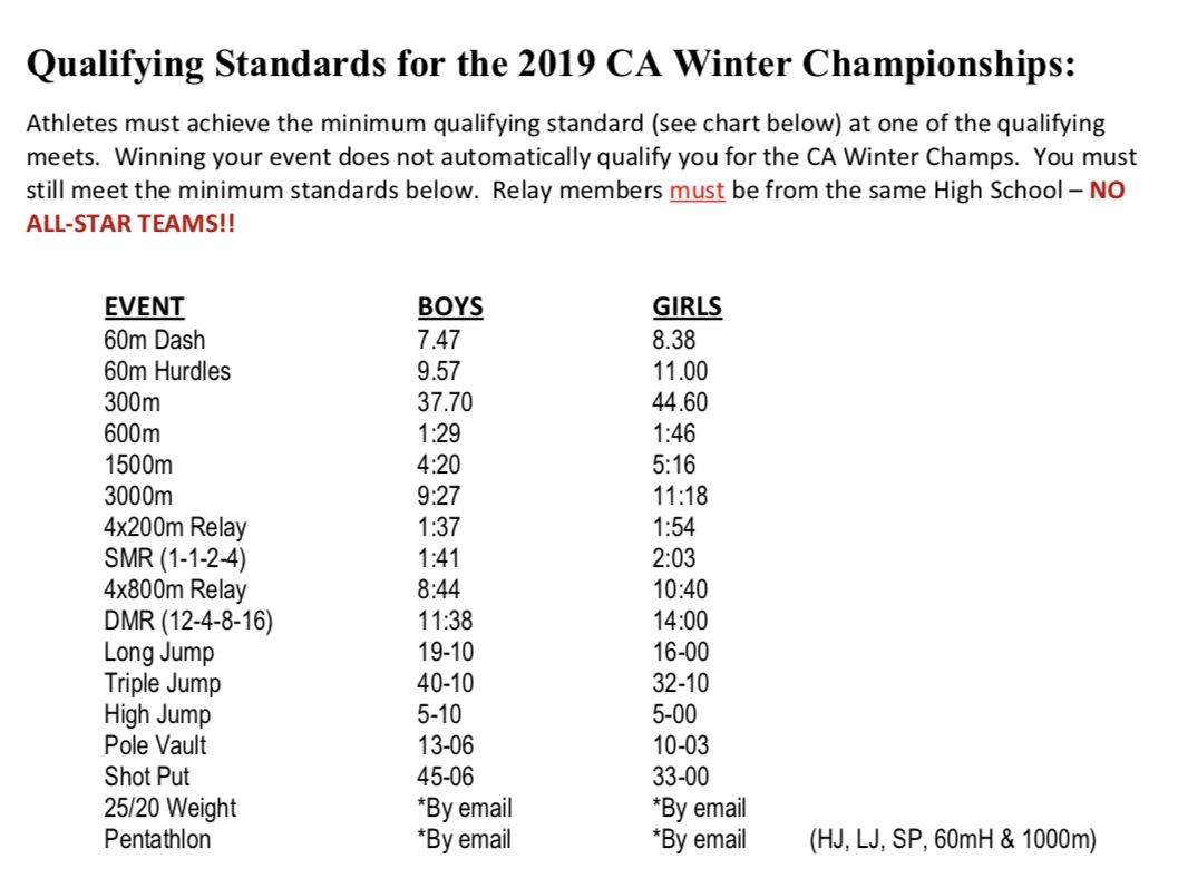 qualifying standards for winter championships