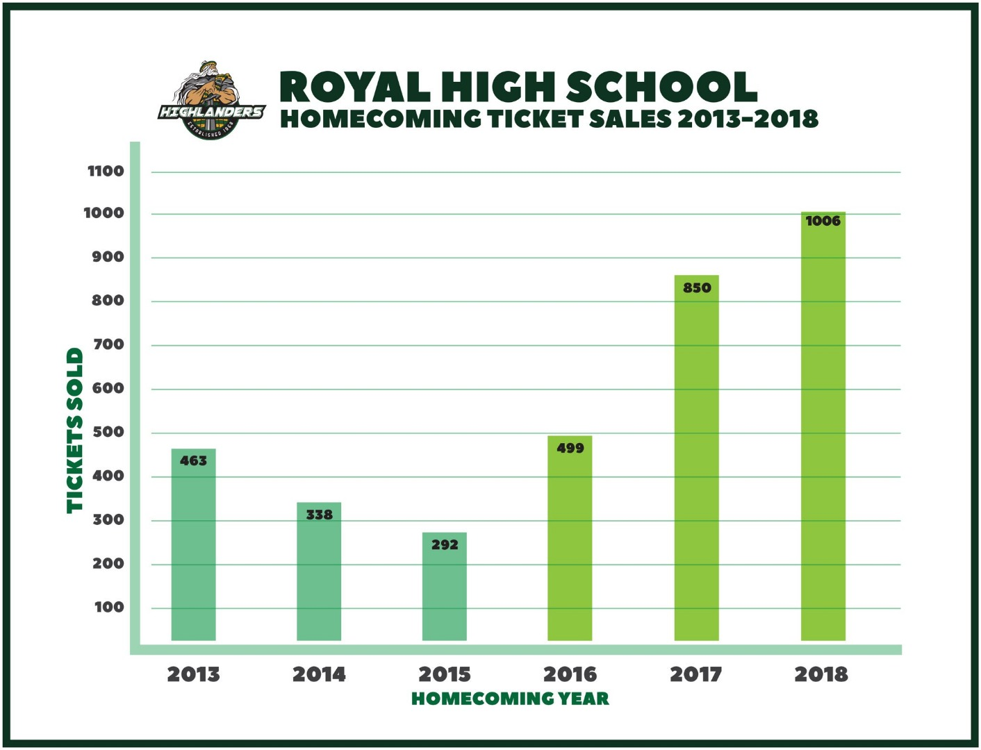 Homecoming ticket sales