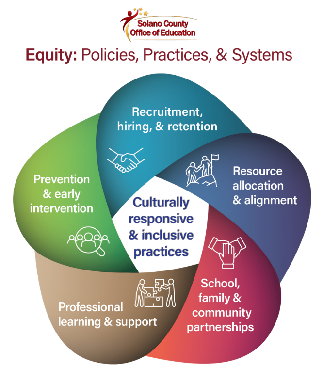 Equity policies practices and systems infographic