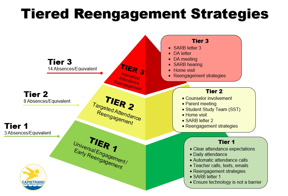 Tiered Re-engagement
