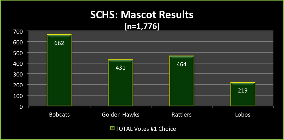 Mascot Results.png