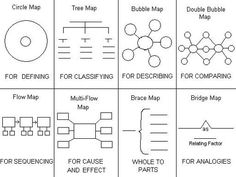 Thinking Maps: Let's Get To Thinking!