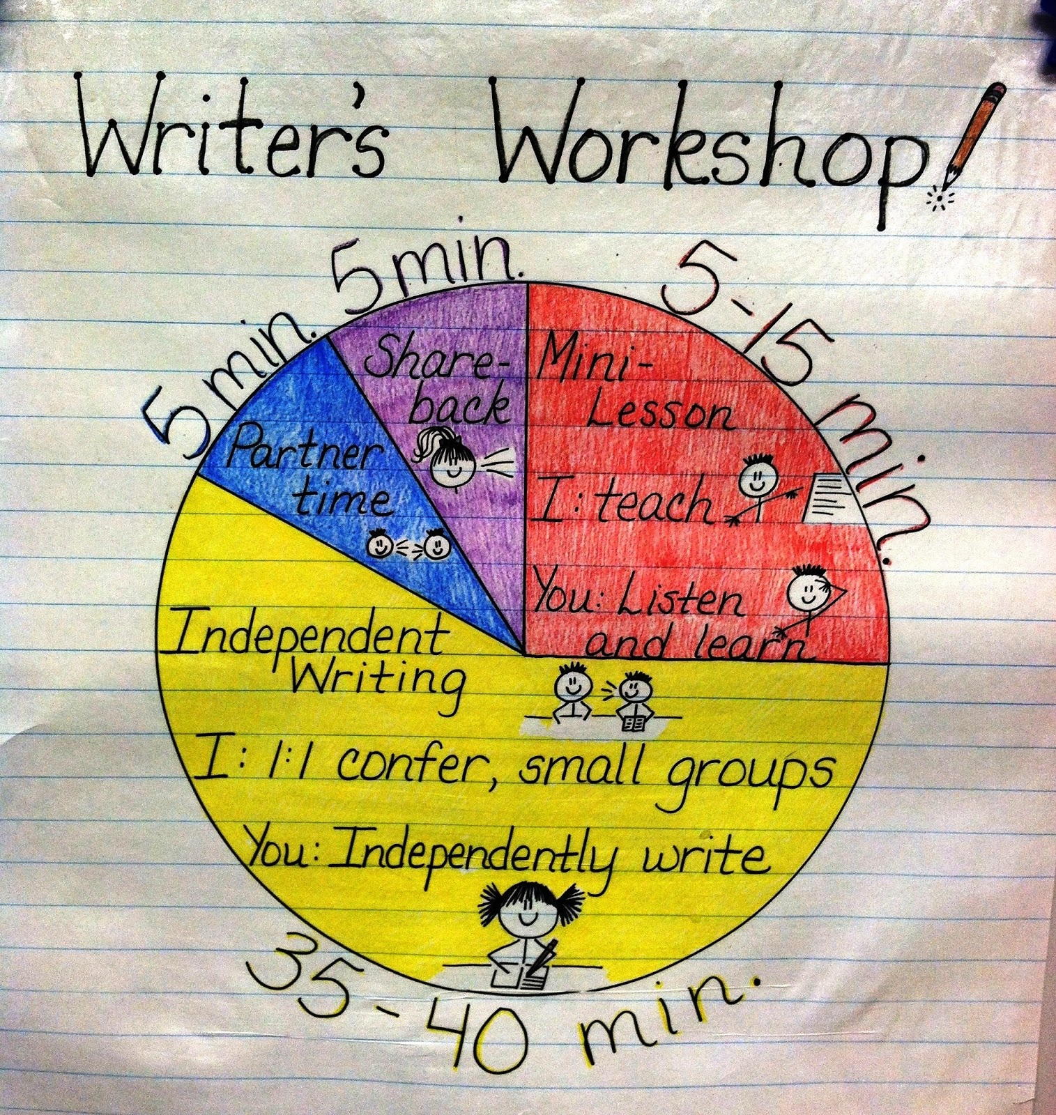 Writing Workshop Model