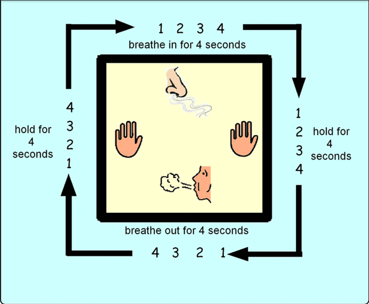 Box Breathing: A Stress Reducer
