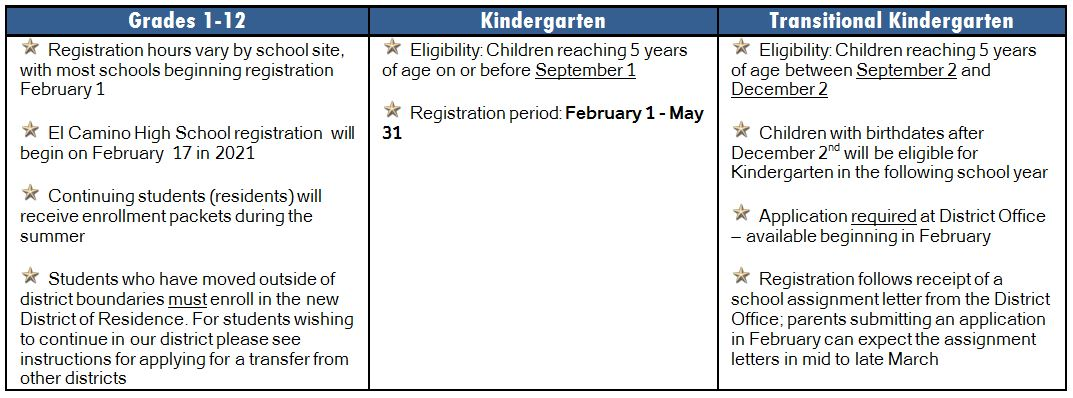 Registration Information by grade level