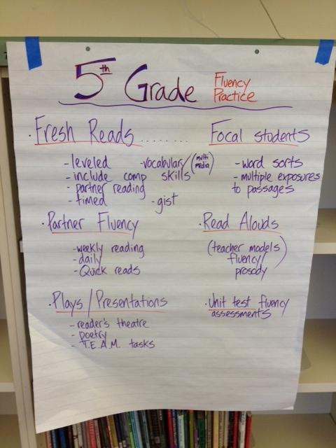 Fifth Grade Fluency