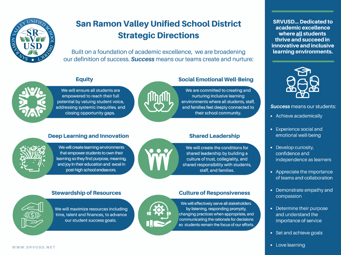 SRVUSD Strateic Directions