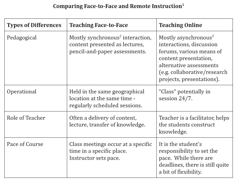 comparing learning