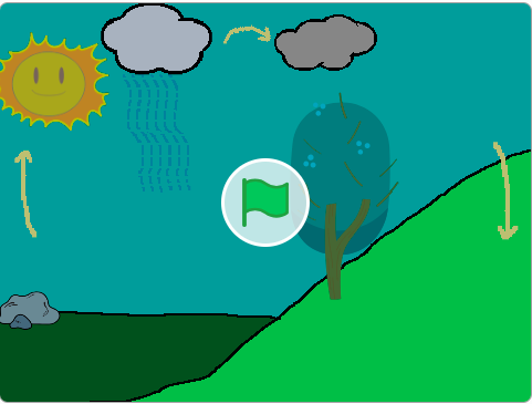 The Hydrologic Cycle by Zoe Fifth Grade Project