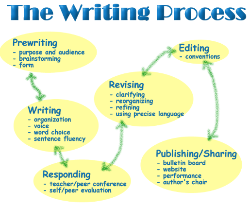writing flow chart